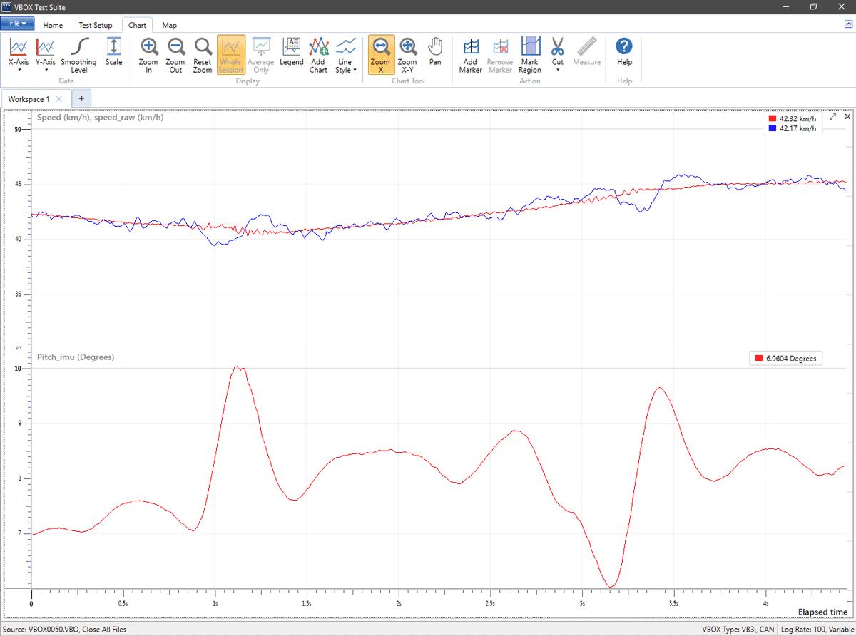 Brake Testing - VBOX | Vehicle Speed & Distance Measurement