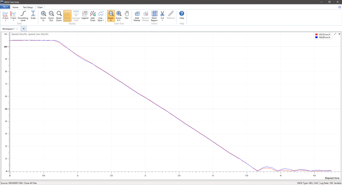 VBOX | Vehicle Speed & Distance Measurement - VBOX | Vehicle