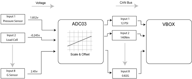 ADC03-Inputs