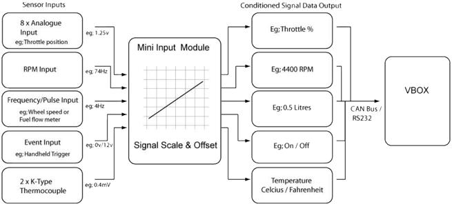 MIM01-inputs-outputs