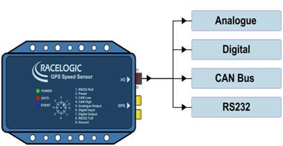 Speed Sensors Vbox Vehicle Speed Amp Distance Measurement